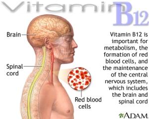 VITAMIN B12 SCRIPPS