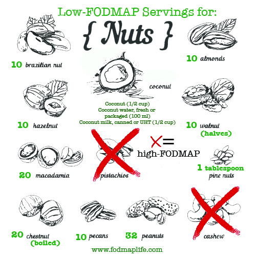 Low-FODMAP Nuts and Servings